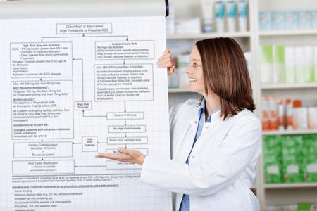Medication Regimen Review